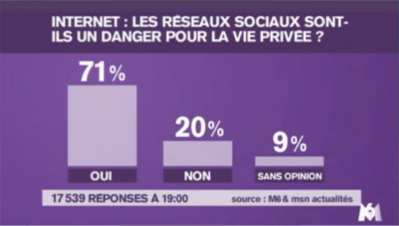 De moins en moins de Français font confiance aux réseaux sociaux